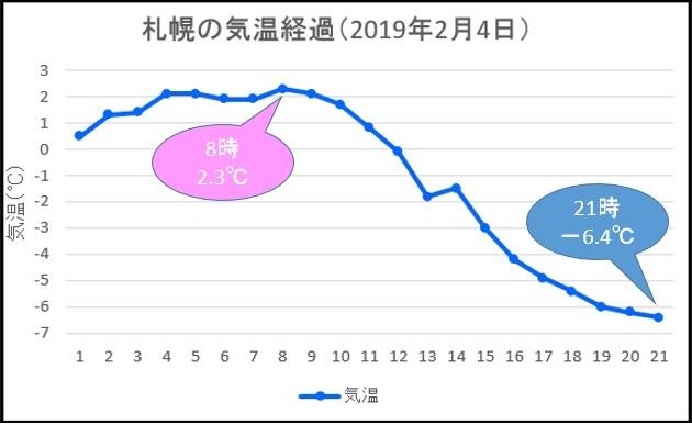 20190204札幌気温