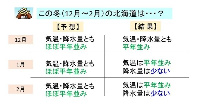 気象庁 3 ヶ月 予報