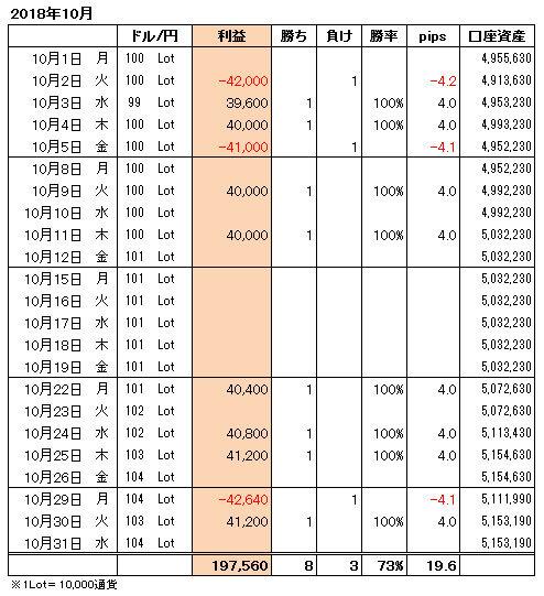 FXトレード手法月間収支表2018年10月
