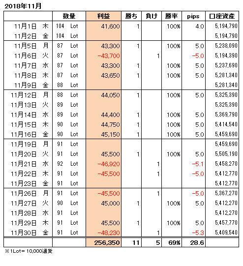 FXトレード手法月間収支表2018年11月