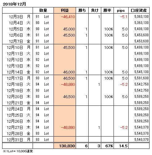 FXトレード手法月間収支表2018年12月
