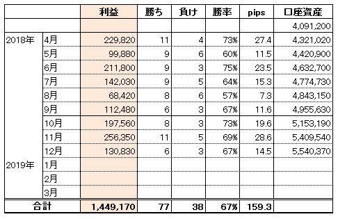 FXトレード手法2018年度収支結果