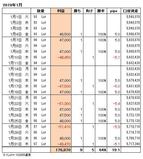 FXトレード手法月間収支表2019年1月