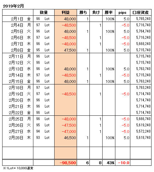 FXトレード手法月間収支表2019年2月