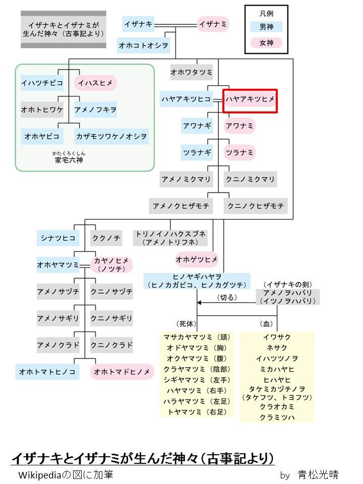 ハヤアキツヒメ系譜