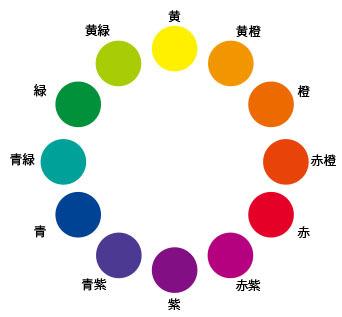 12色相環01