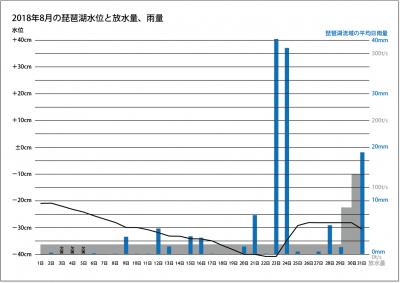 2018年8月の琵琶湖水位と放水量、琵琶湖流域の平均日雨量