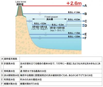 水位プラス2.6m