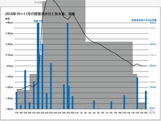 2018年10〜11月の琵琶湖水位と放水量、琵琶湖流域の平均日雨量(サムネール)