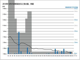 2018年10月の琵琶湖水位と放水量、琵琶湖流域の平均日雨量グラフ(サムネール)