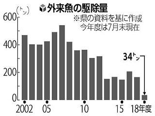 琵琶湖の外来魚駆除量の推移