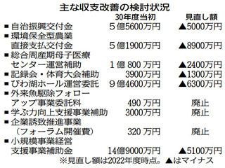 滋賀県による収支改善の検討状況