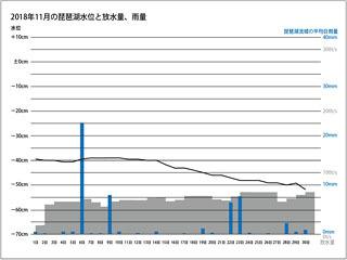 2018年11月の琵琶湖水位と放水量、琵琶湖流域の平均日雨量(サムネール)