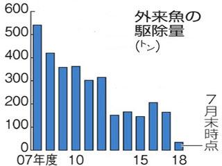 琵琶湖の外来魚駆除量の変遷