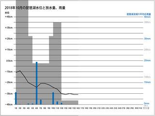 2018年10月前半の琵琶湖水位、放水量、琵琶湖流域の平均日雨量(サムネール)