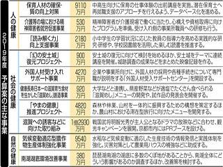 滋賀県が発表した来年度予算案の説明