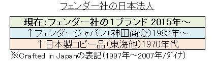 フェンダー日本法人