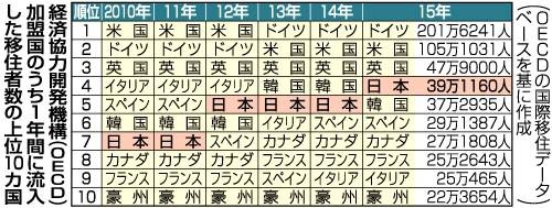 「移民流入」15年日本4位に