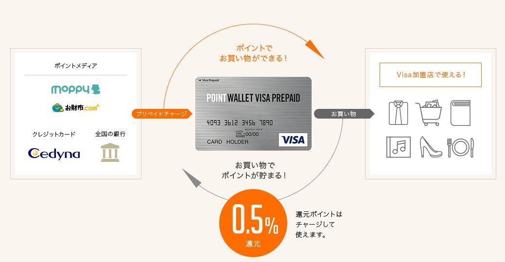 ポイントウォレットVISAプリペイドカード