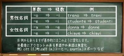 名詞の単数と複数