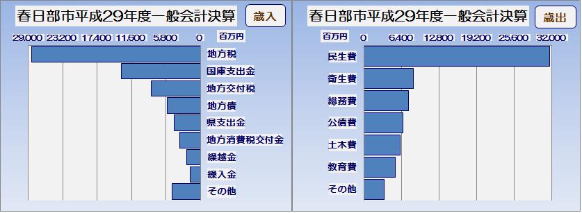 春日部市平成29年度一般会計執行率表・グラフ2