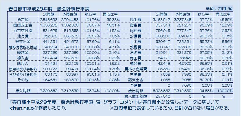 春日部市平成29年度一般会計執行率表・表