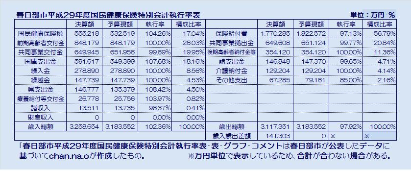 春日部市平成29年度国民健康保険特別会計執行率表・表