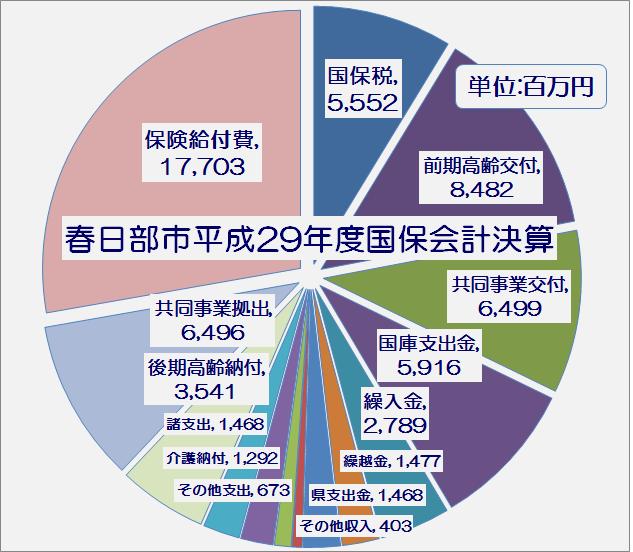 春日部市平成29年度国民健康保険特別会計執行率表・グラフ1