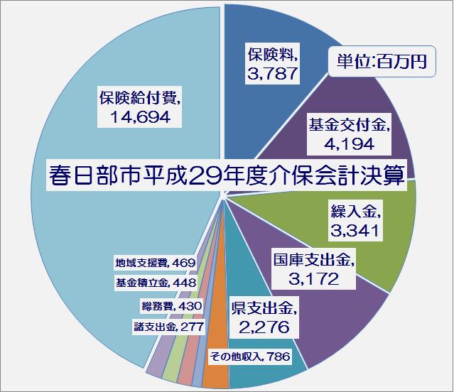 春日部市平成29年度介護保険特別会計執行率表・グラフ1