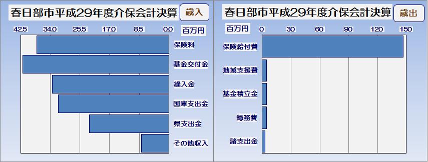 春日部市平成29年度介護保険特別会計執行率表・グラフ2