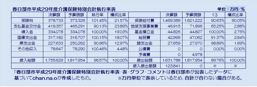 春日部市平成29年度介護保険特別会計執行率表・表