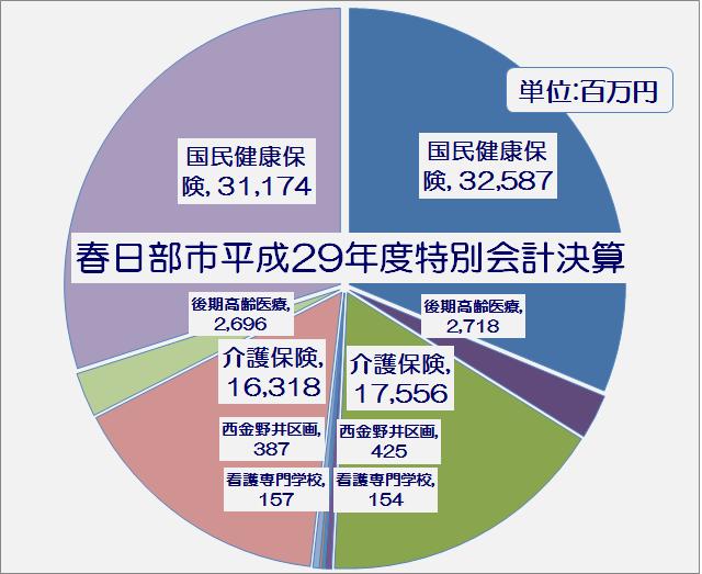 春日部市平成29年度特別会計執行率表・グラフ1