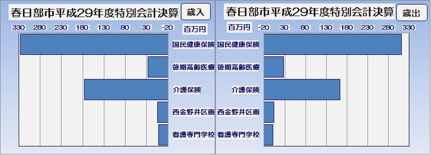 春日部市平成29年度特別会計執行率表・グラフ2