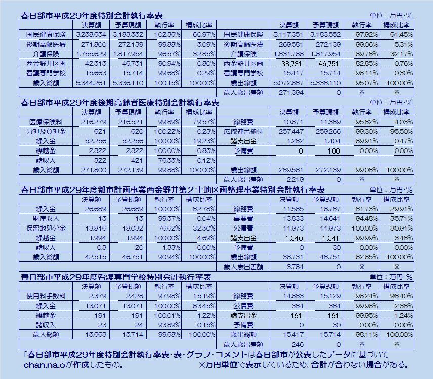 春日部市平成29年度特別会計執行率表・表