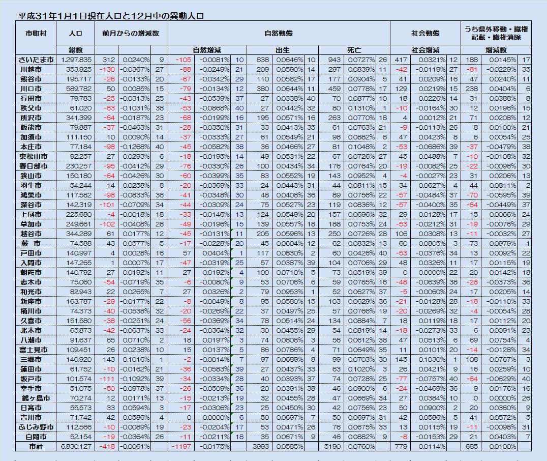 平成31年1月1日現在人口と12月中の異動人口・表