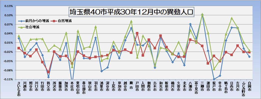 平成31年1月1日現在人口と12月中の異動人口・グラフ