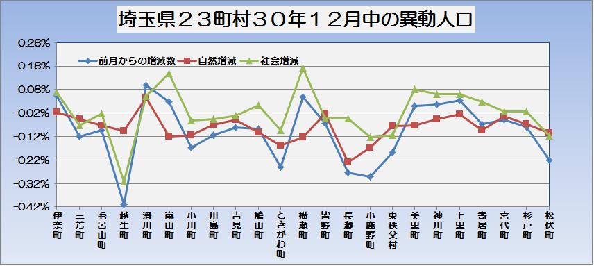 埼玉県23町村平成31年1月1日現在人口と12月中の異動人口・グラフ