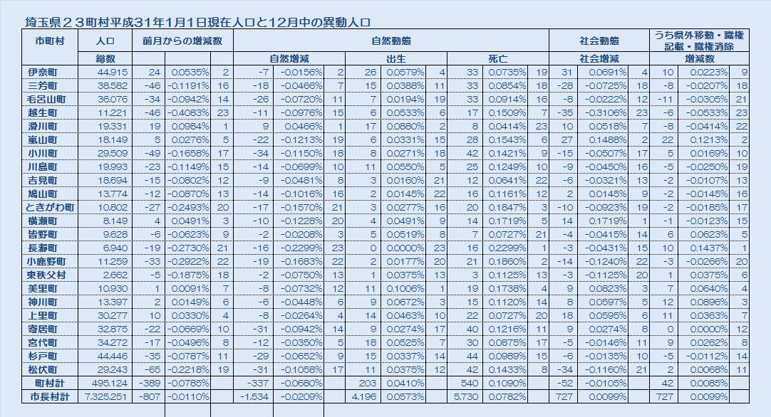 埼玉県23町村平成31年1月1日現在人口と12月中の異動人口・表