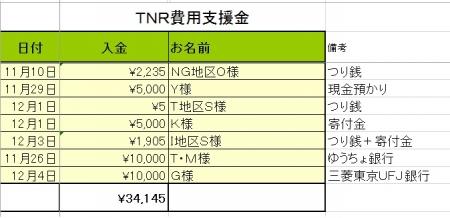 平成30年度TNR費用支援