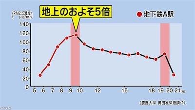 地下鉄で高濃度のweb_tokushu_2018_1026_img_05