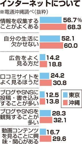 沖縄県民はどんな広告を見ている?5df05404f38bed300b5b1d8a1bd33833