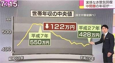 世帯年収は20年前より120万円下落DyFiAS7VsAI_IXn