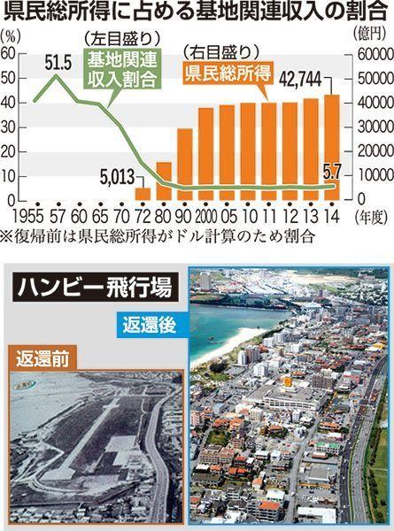 跡地の経済効果は最大108倍587990d3c3573e83377cf6cfa74fdc11