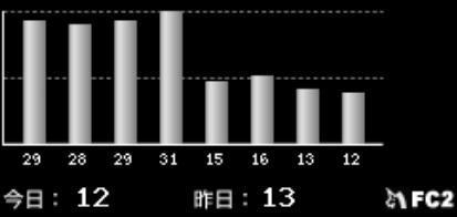 FC2カウンター2019-0223昼夕