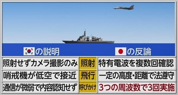 韓国側の説明と日本側の反論 韓国は、我が国に対して、国家ぐるみで嘘を吐いてい