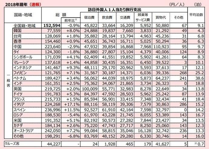 韓国人は大勢来るがお金は使わない。韓国人観光客1人が日本で落とすお金は、ベトナム人1人の5分の1、支那人の3分の1以下だ!
