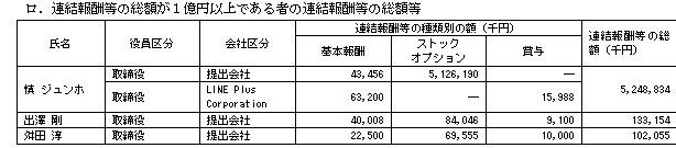 LINEの役員報酬は慎ジュンホ取締役(韓国人)に52億円!