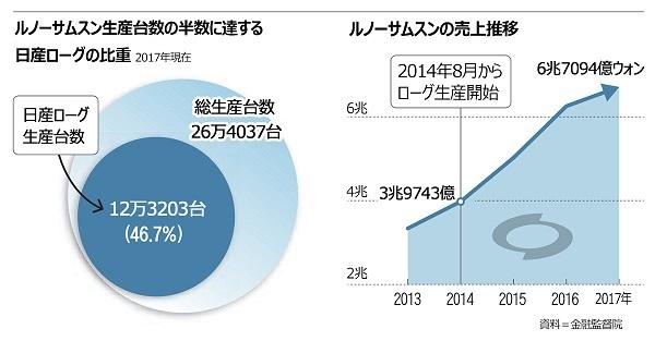 ルノーサムスンの「ドル箱」日産ローグ、来年9月に韓国生産中止