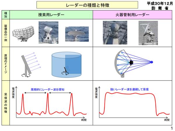 防衛省が韓国駆逐艦レーダー照射事件の動画を公開