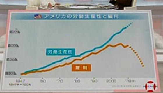 これまでは生産性と同時に雇用の数も同じように上がってきたが、2000年あたりからは様子が変わってきて、今後は大幅に雇用の数が減るのではといわれている 何が起きている?